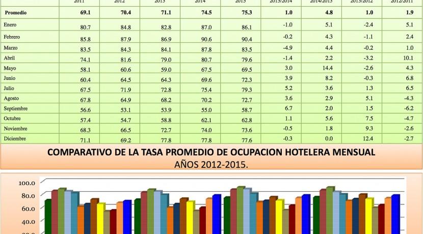 Boletin Estadistico Turismo Dominicana 2015-11