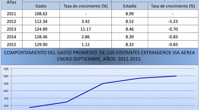 Boletin Estadistico Turismo Dominicana 2015-12