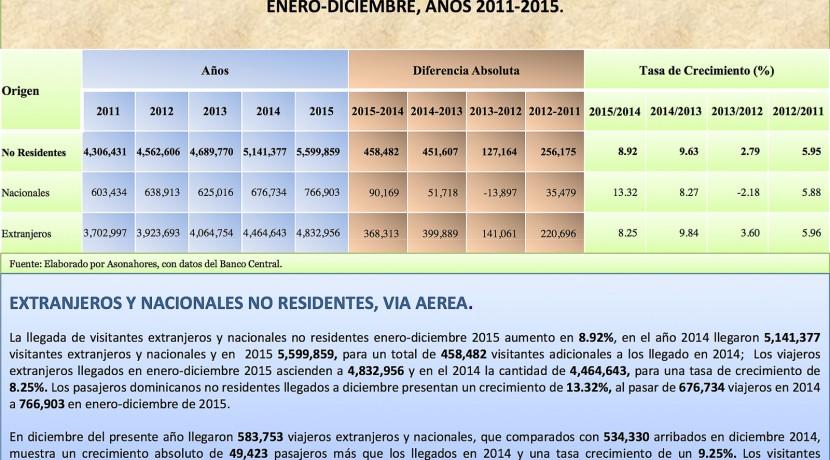 Boletin Estadistico Turismo Dominicana 2015-3