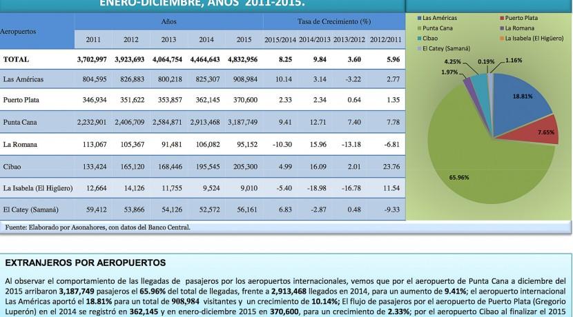 Boletin Estadistico Turismo Dominicana 2015-4