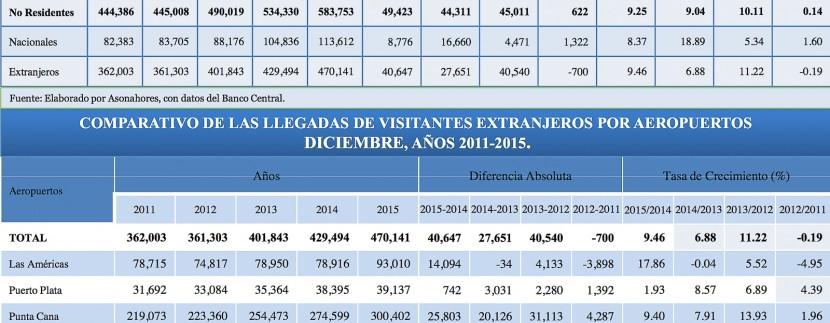 Boletin Estadistico Turismo Dominicana 2015-5