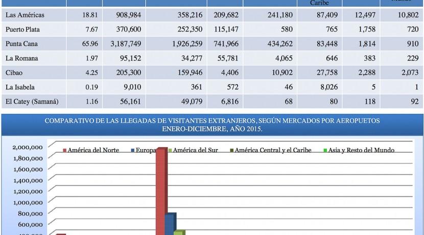 Boletin Estadistico Turismo Dominicana 2015-7