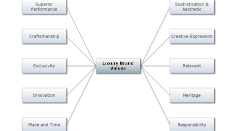 luxury-brand-values-chart
